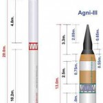 India's Long Range Missile