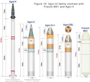 Agni-III_family_contrast_wi