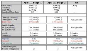 Capability-of-Agni-III