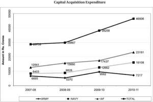 Capital_acquisition_expten_