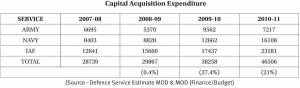 Capital_acquisition_exptend