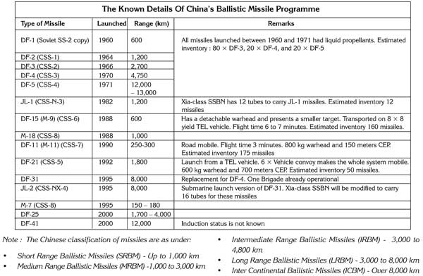 China's Ballistic Missile Programme & Its Defence Industry