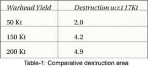 Comparative-Destruction-Are