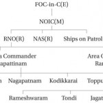 The Emerging Role of the Indian Navy in the New World Order - II