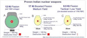 Field-Proven-Indian-Nuclear