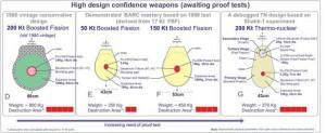 High-design-confidence-weap