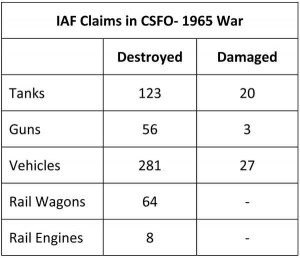 IAF_claims_in_CSFO_1965_war
