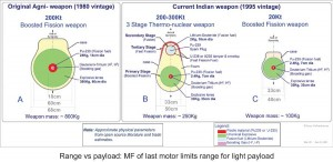 Indian_strategic_weapon