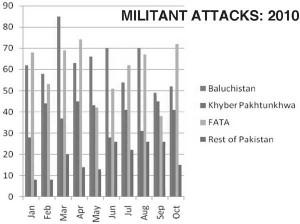 Militant_attack_2010
