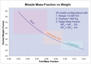Missile_weight_determined