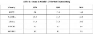 Offset_world_share_shipbuil