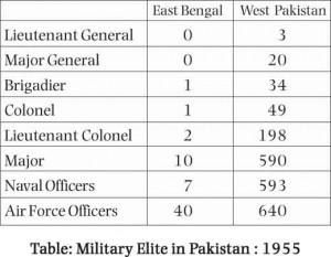 Pakistan_Military_elite