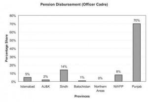 Pakistan_Pension_disburs_Of