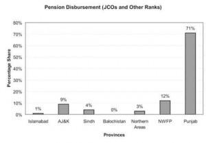 Pakistan_Pension_disburseme