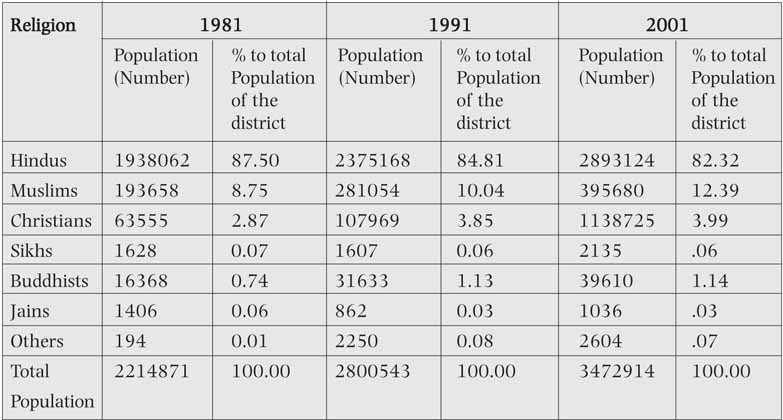 Demographic Invasion Of India From The North East Indian Defence - Population religion wise in world