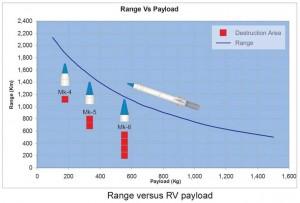 Range-versus-RV-payload