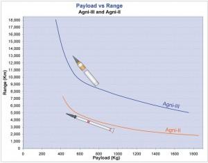 Range_vs_payload
