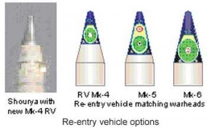 Re-entry-vehicle-options