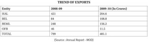 Trend_of_Export