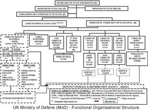 UK_MoD_Functional_Org_St