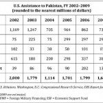 Washington's failed policy towards Islamabad: The worst is yet to come - II