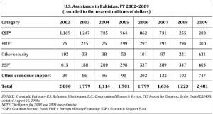 US_assistance_to_Pakistan