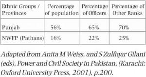 ethnicity_in_pakistan