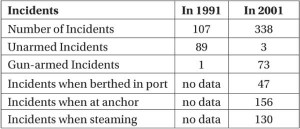 incidents_in_IOR