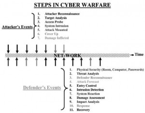 steps_in_cyber_warfare