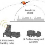 Countering Artillery Shells, Rockets and Missiles