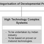 New Procurement Procedure and DRDO