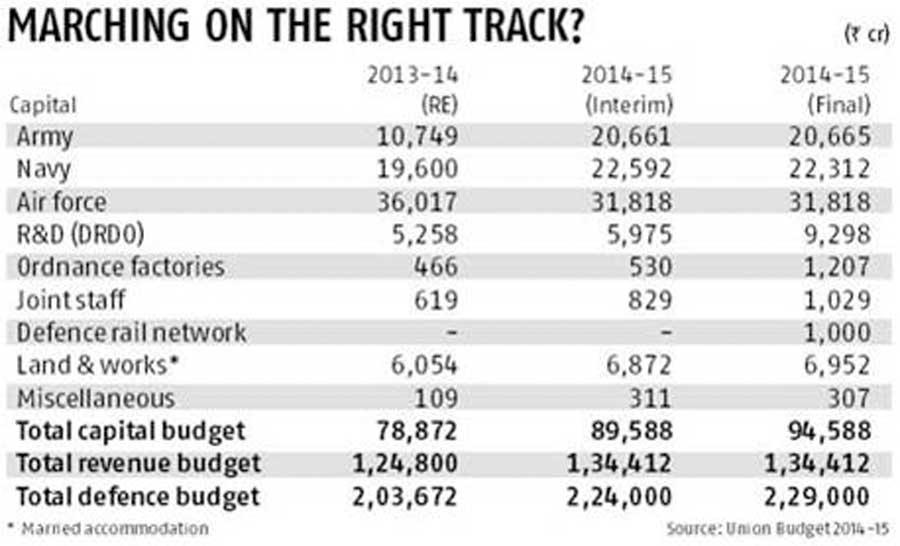 capital budgeting air india