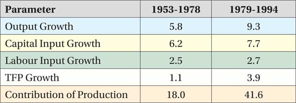essay on growth of telecommunications in india since 1950 Economic development in india since independence - free download as word doc (doc), pdf file telecommunications, and real estate at 6% of gdp of 2002 had prevented india from sustaining higher growth rates.