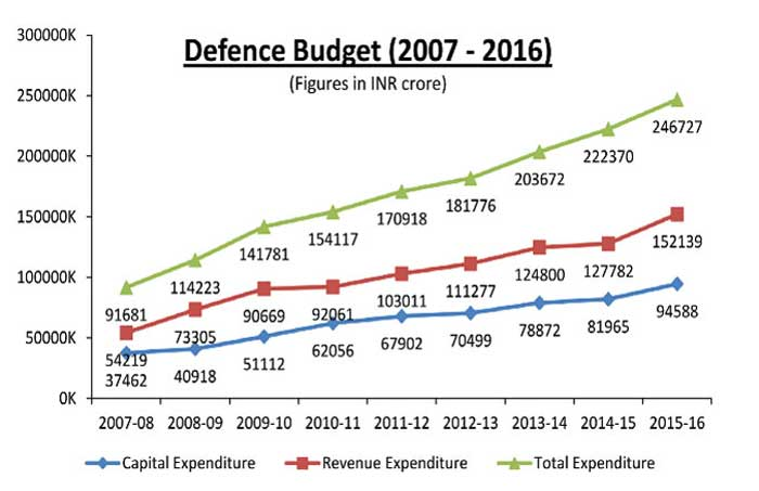 defence budget Uk defence spending mps cast 'serious doubt' on £14bn defence savings budget for £178bn new equipment programme under pressure, report warns sunday, 17.