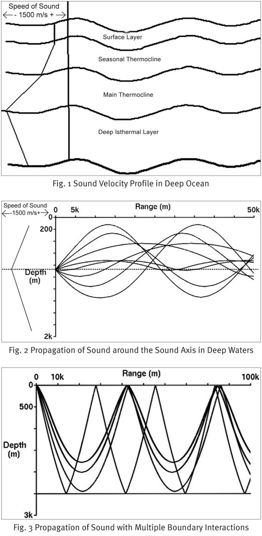 Impact Of Biological Noise On Sonar Performance In The Ior