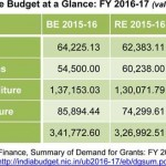 Modest hike in the defence budget for FY 2016-17