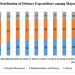 India's Defence Budget 2017-18: An Analysis