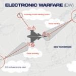 Synergence of Electronic Warfare & Air Defence