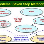 Kashmir Valley Behind the Veil - Application of Soft System Methodology in Problem Solving