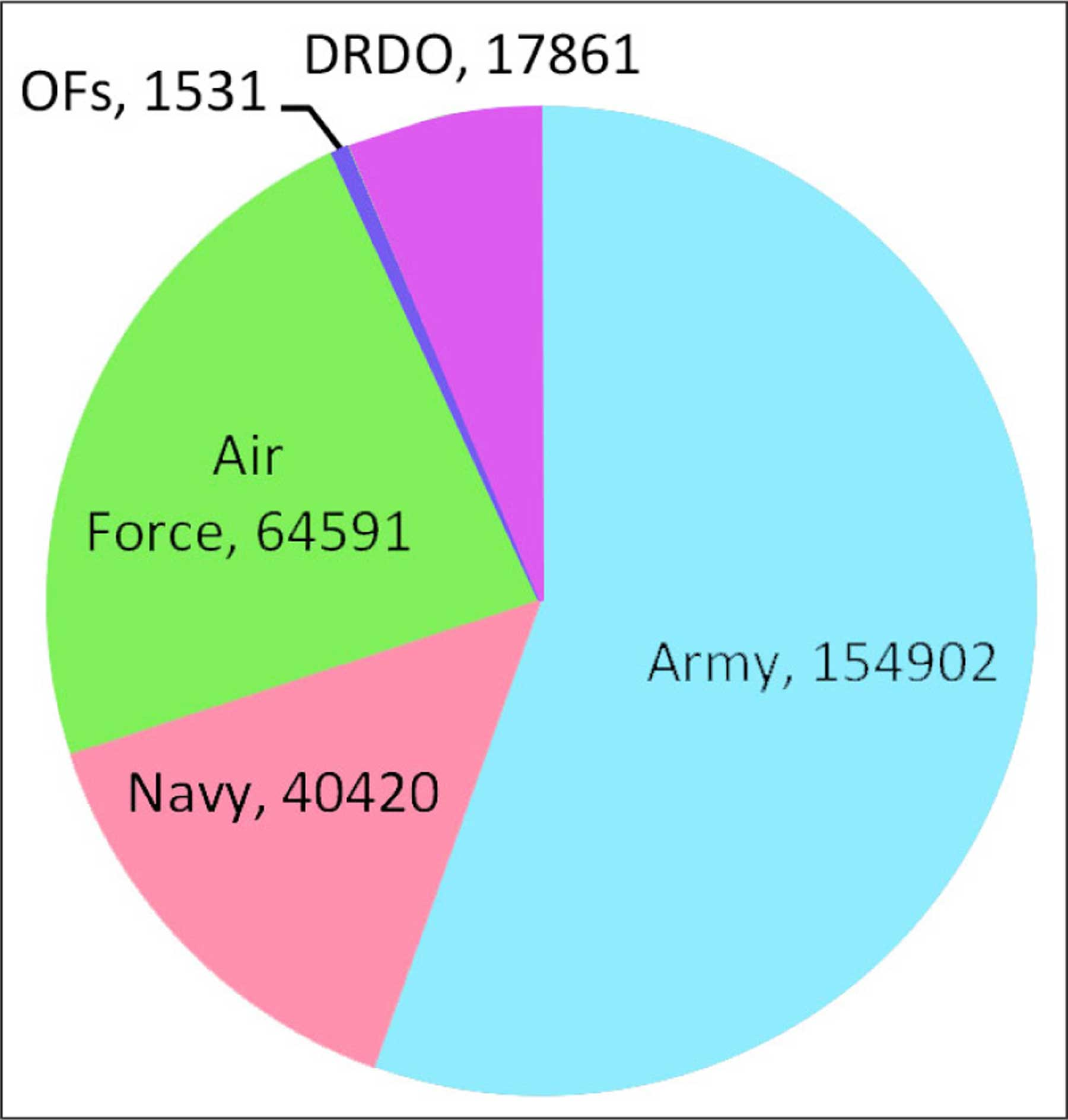 Defence Budget 2018-19
