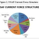 Decoding the Expansion Plans of the United States Air Force