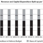 India's Defence Budget and Military Modernisation