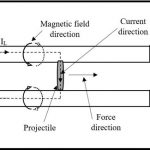 Electromagnetic & Plasma Artillery
